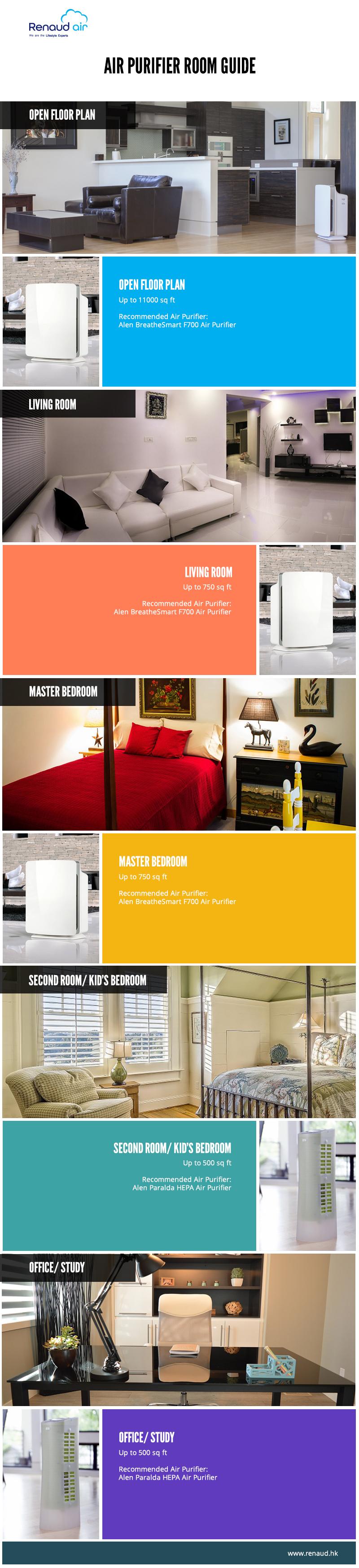 Air Purifier Room Guide Hong Kong